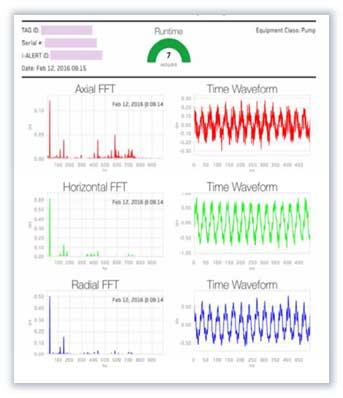 i-ALERT Monitoring Solution Portfolio | i-ALERT Monitoring